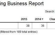 Световната банка публикува списък с най-добрите и най-лошите места за бизнес