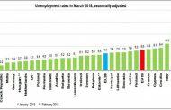 СЧУПИХМЕ РЕКОРДА! 179 000 безработни в България – рекорд в най-новата ни история!