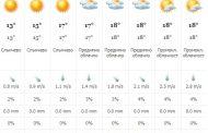 Прогноза за времето – 24 юни (неделя)