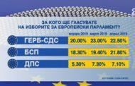 """22.5 процента гласуват за ГЕРБ/СДС, 21.8 процента за БСП според """"Сова Харис""""."""