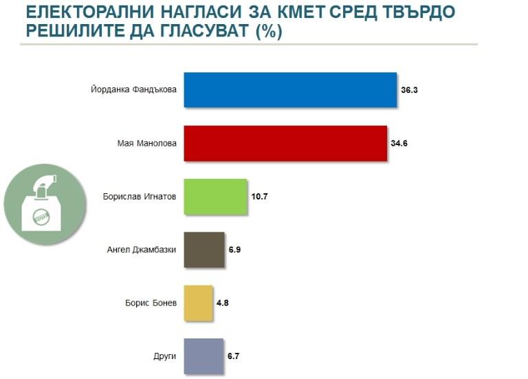 Надпреварата за София – кандидати, общински листи, тенденции: Йорданка Фандъкова (36,3%) пред Мая Манолова (34,6%) засега!