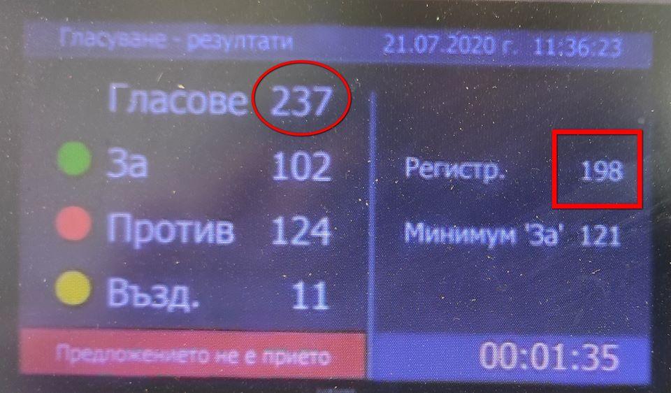 Защо днес в парламента са регистрирани 198, а са гласували 237 депутати?